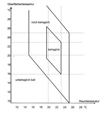 Umweltbüro Schuhmann: Strahlungswärme